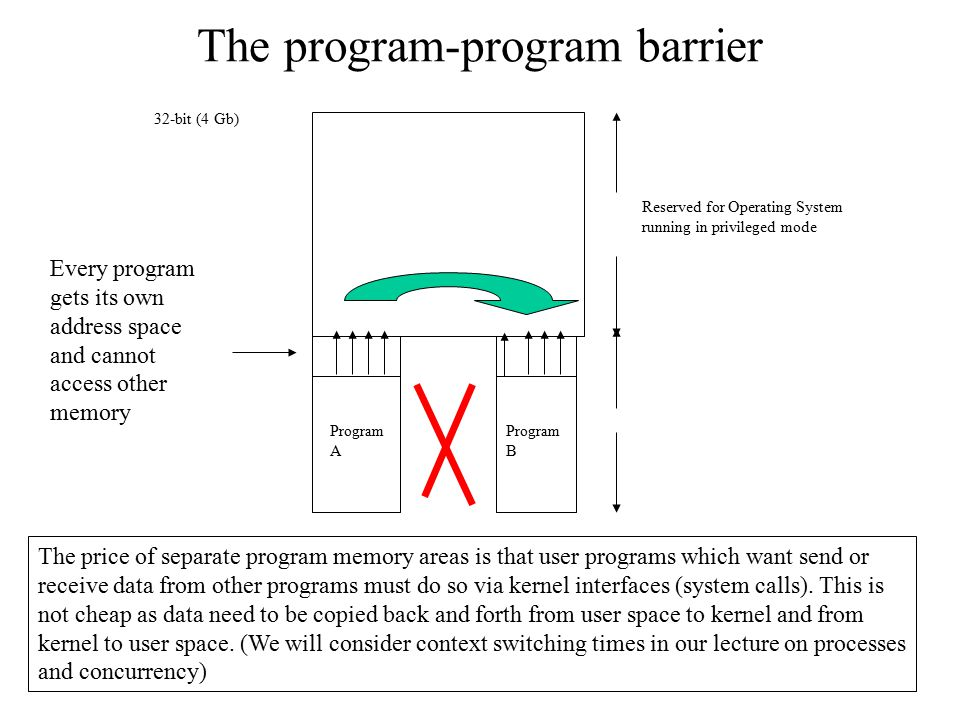 The program-program barrier 32-bit (4 Gb) The price of separate program memory areas is that user programs which want send or receive data from other