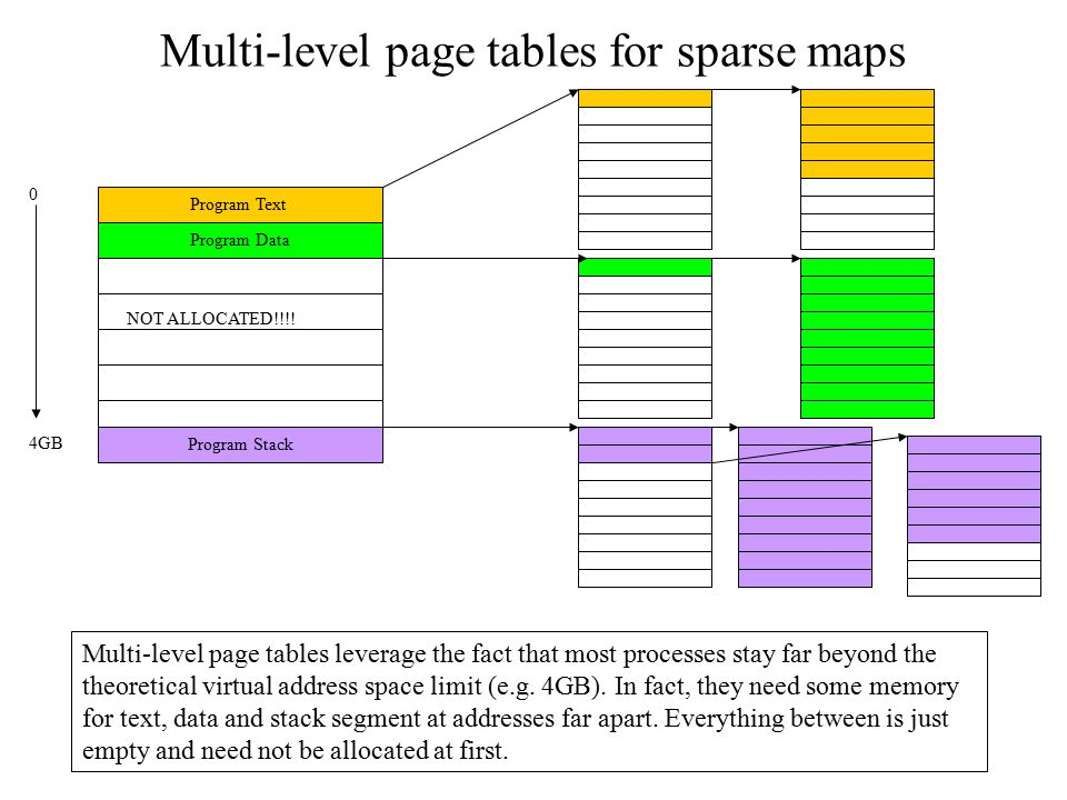 Multi-level page tables for sparse maps Multi-level page tables leverage the fact that most processes stay far beyond the theoretical virtual address
