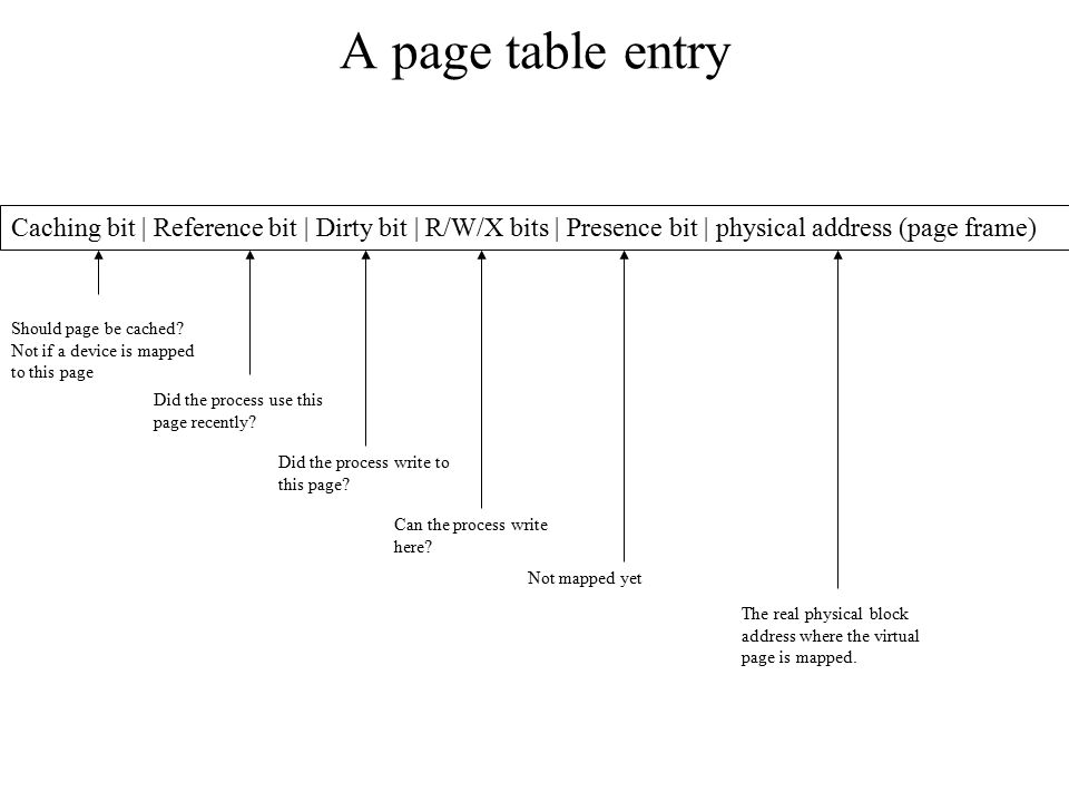 A page table entry Caching bit | Reference bit | Dirty bit | R/W/X bits | Presence bit | physical address (page frame) Should page be cached? Not if a