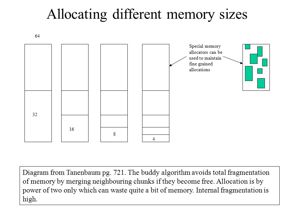 Allocating different memory sizes Diagram from Tanenbaum pg. 721. The buddy algorithm avoids total fragmentation of memory by merging neighbouring chu