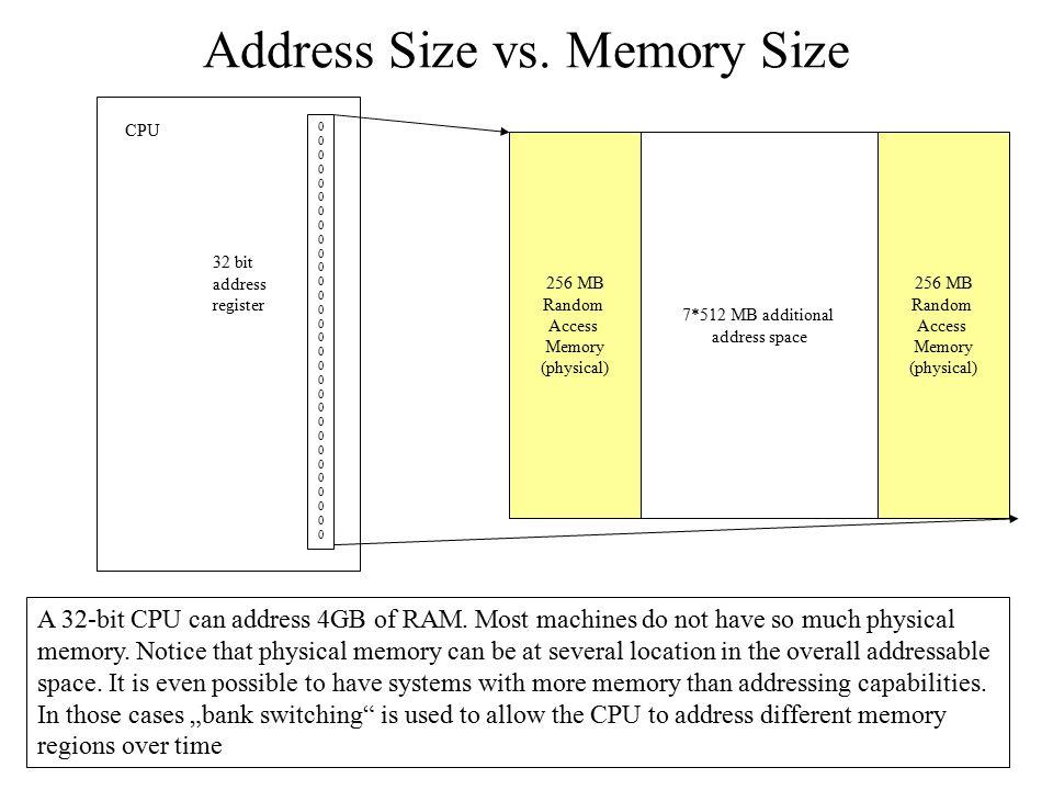 Address Size vs. Memory Size 256 MB Random Access Memory (physical) 000000000000000000000000000000000000000000000000000000000000 CPU 32 bit address re