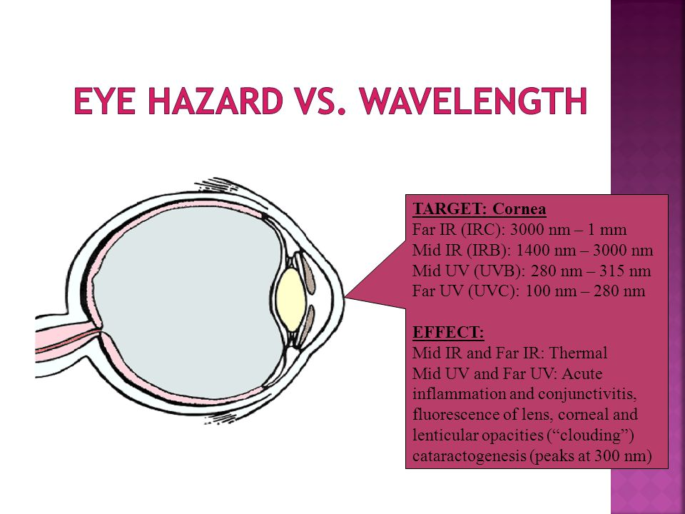 TARGET: Cornea Far IR (IRC): 3000 nm – 1 mm Mid IR (IRB): 1400 nm – 3000 nm Mid UV (UVB): 280 nm – 315 nm Far UV (UVC): 100 nm – 280 nm EFFECT: Mid IR and Far IR: Thermal Mid UV and Far UV: Acute inflammation and conjunctivitis, fluorescence of lens, corneal and lenticular opacities ( clouding ) cataractogenesis (peaks at 300 nm)