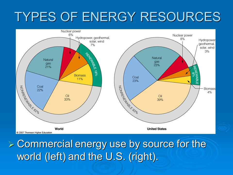 Nuclear power 6% Hydropower, geothermal, solar, wind 7% Natural gas 21% RENEWABLE 18% Biomass 11% Oil 33% Coal 22% NONRENEWABLE 82% World