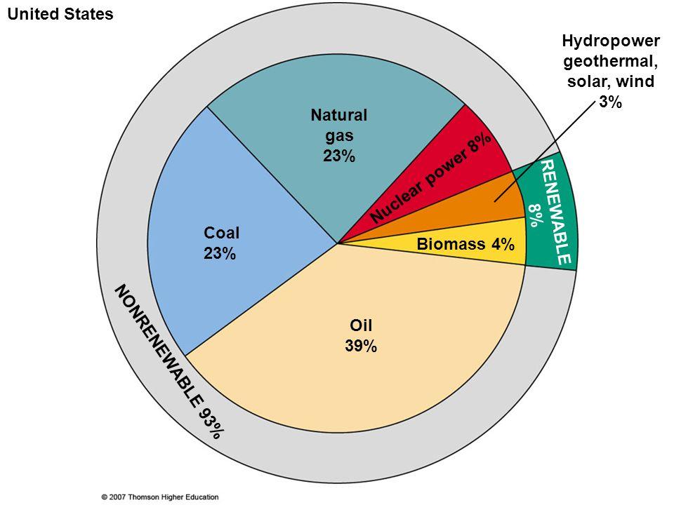 Case Study: U.S.Oil Supplies  The U.S.