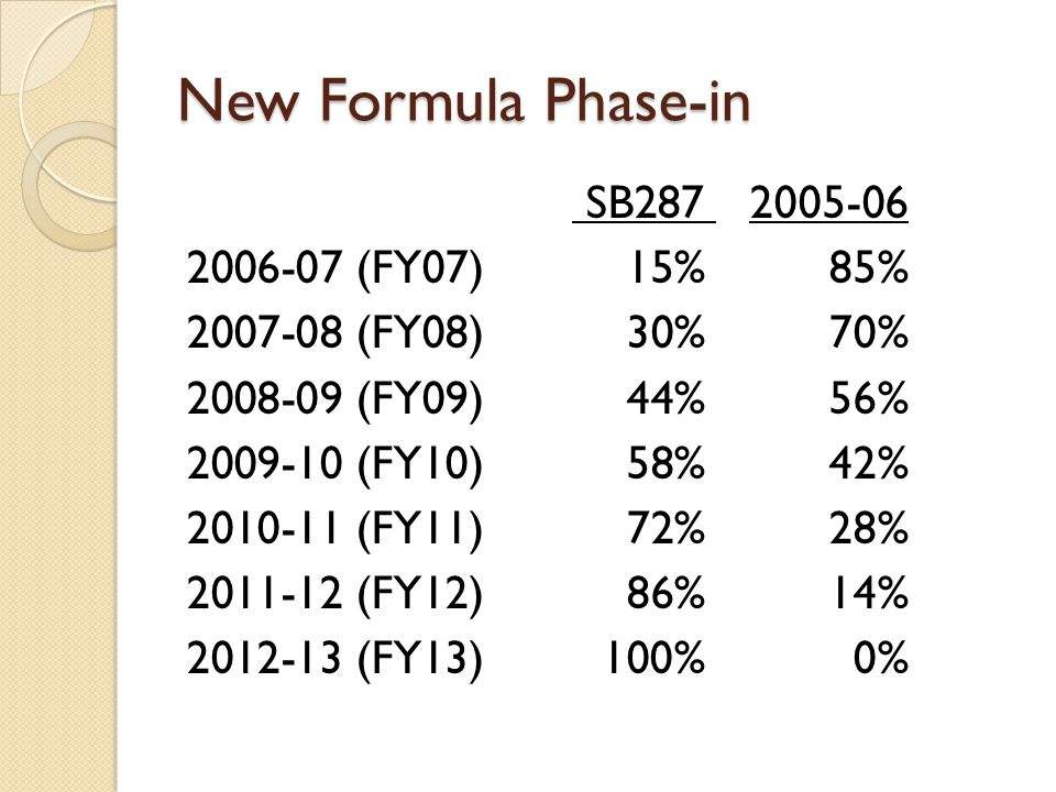 New Formula Phase-in SB287 2005-06 2006-07 (FY07)15%85% 2007-08 (FY08) 30%70% 2008-09 (FY09) 44%56% 2009-10 (FY10) 58%42% 2010-11 (FY11) 72%28% 2011-12 (FY12) 86%14% 2012-13 (FY13) 100%0%