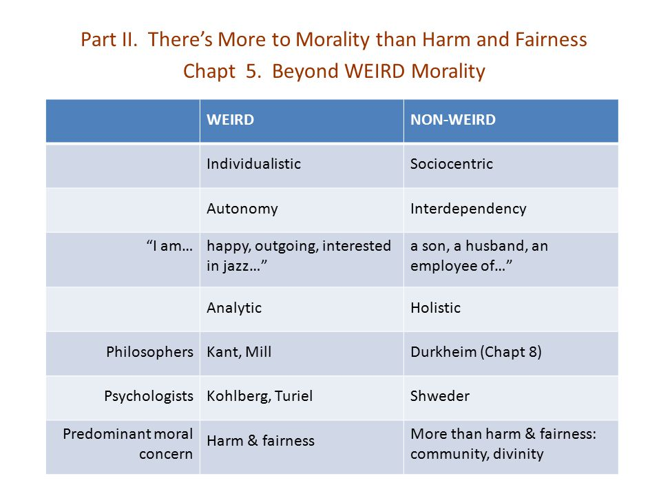 Part II. There's More to Morality than Harm and Fairness Chapt 5. Beyond WEIRD Morality WEIRDNON-WEIRD IndividualisticSociocentric AutonomyInterdepend