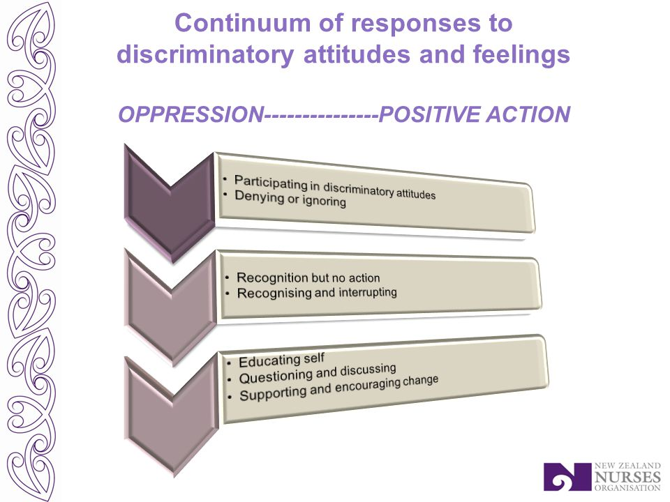 Continuum of responses to discriminatory attitudes and feelings OPPRESSION---------------POSITIVE ACTION