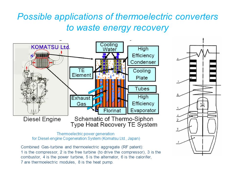 Possible applications of thermoelectric converters to waste energy recovery Thermoelectric power generation for Diesel-engine Cogeneration System (Komatsu Ltd., Japan) Combined Gas-turbine and thermoelectric aggregate (RF patent): 1 is the compressor, 2 is the free turbine (to drive the compressor), 3 is the combustor, 4 is the power turbine, 5 is the alternator, 6 is the calorifer, 7 are thermoelectric modules, 8 is the heat pump.