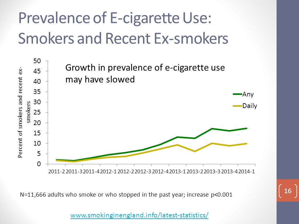 Prevalence of E-cigarette Use: Smokers and Recent Ex-smokers N=11,666 adults who smoke or who stopped in the past year; increase p<0.001 Growth in prevalence of e-cigarette use may have slowed www.smokinginengland.info/latest-statistics/ 16