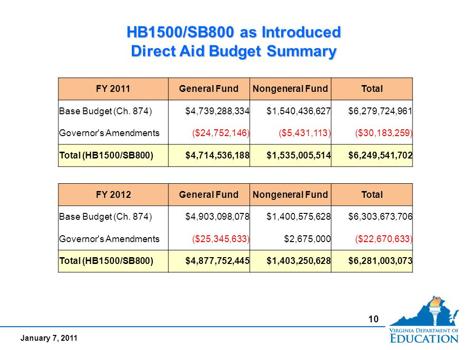 January 7, 2011 HB1500/SB800 as Introduced Direct Aid Budget Summary 10 FY 2011General FundNongeneral FundTotal Base Budget (Ch. 874)$4,739,288,334$1,