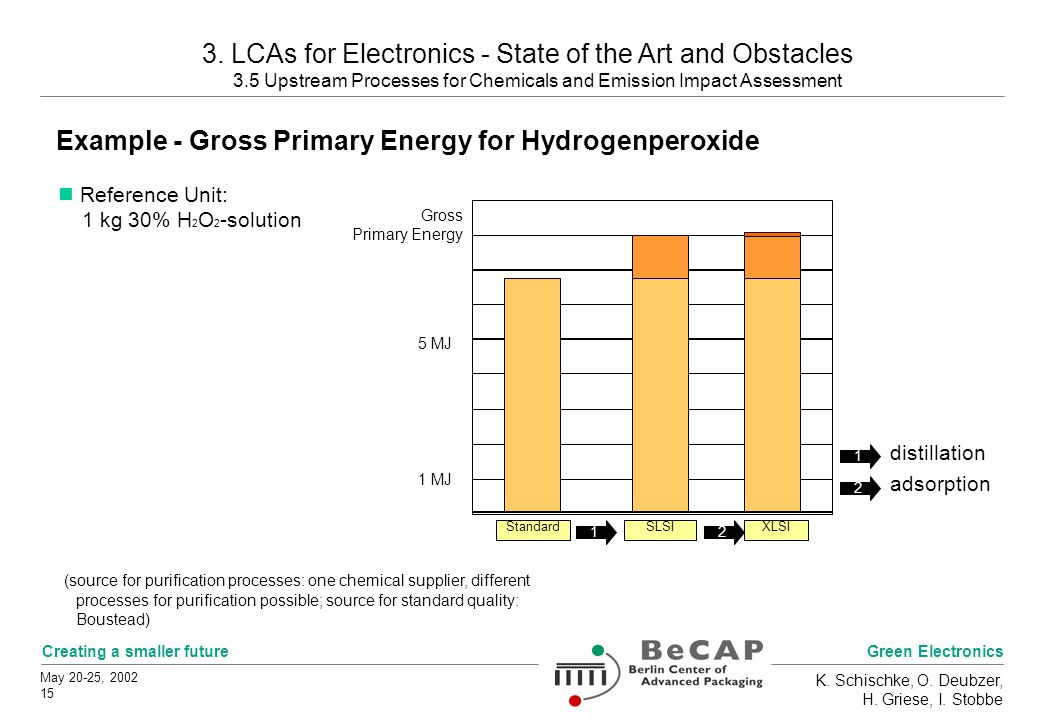 Green Electronics Creating a smaller future May 20-25, 2002 15 K. Schischke, O. Deubzer, H. Griese, I. Stobbe Example - Gross Primary Energy for Hydro