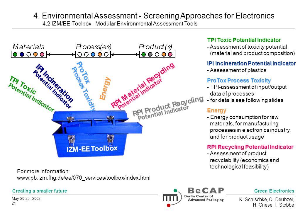 Green Electronics Creating a smaller future May 20-25, 2002 21 K. Schischke, O. Deubzer, H. Griese, I. Stobbe 4. Environmental Assessment - Screening