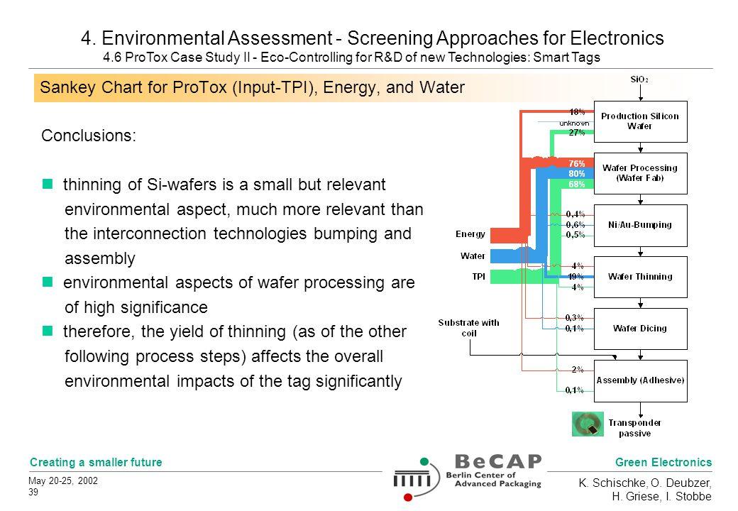 Green Electronics Creating a smaller future May 20-25, 2002 39 K. Schischke, O. Deubzer, H. Griese, I. Stobbe 4. Environmental Assessment - Screening