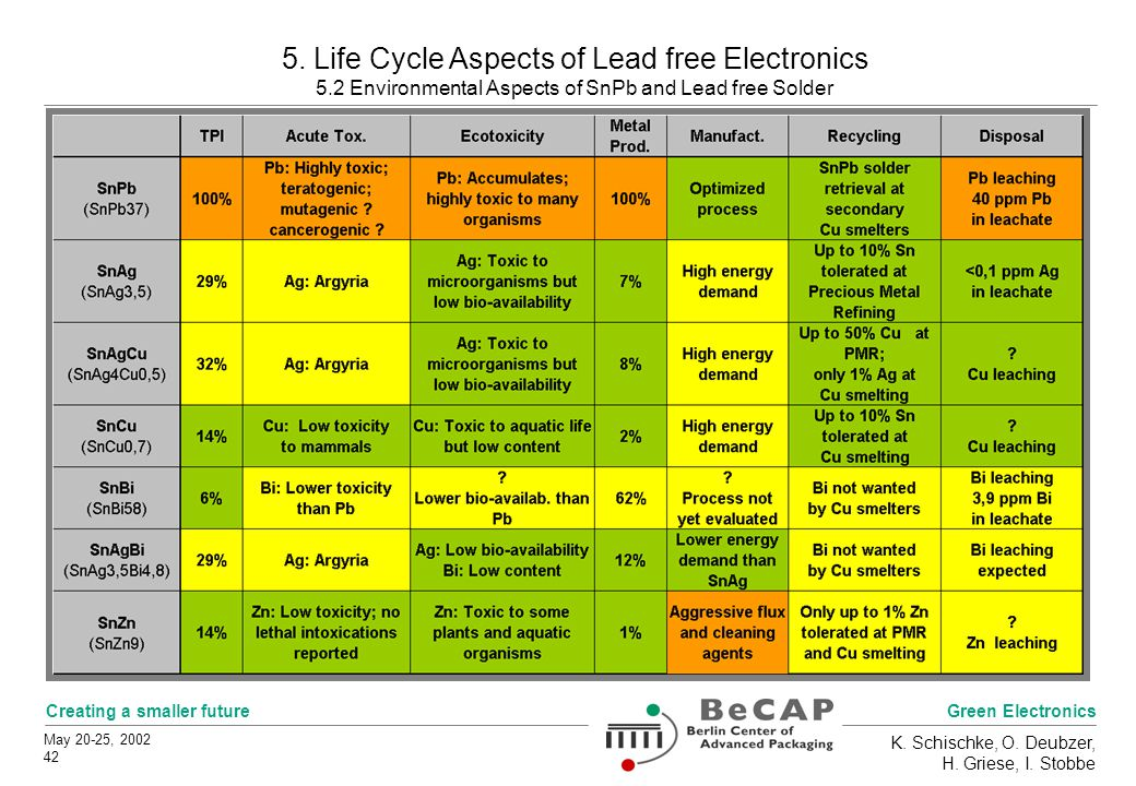 Green Electronics Creating a smaller future May 20-25, 2002 42 K. Schischke, O. Deubzer, H. Griese, I. Stobbe 5. Life Cycle Aspects of Lead free Elect