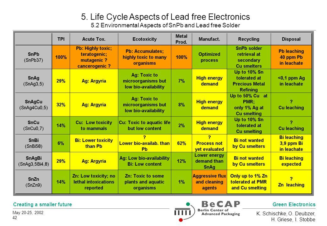 Green Electronics Creating a smaller future May 20-25, 2002 42 K.