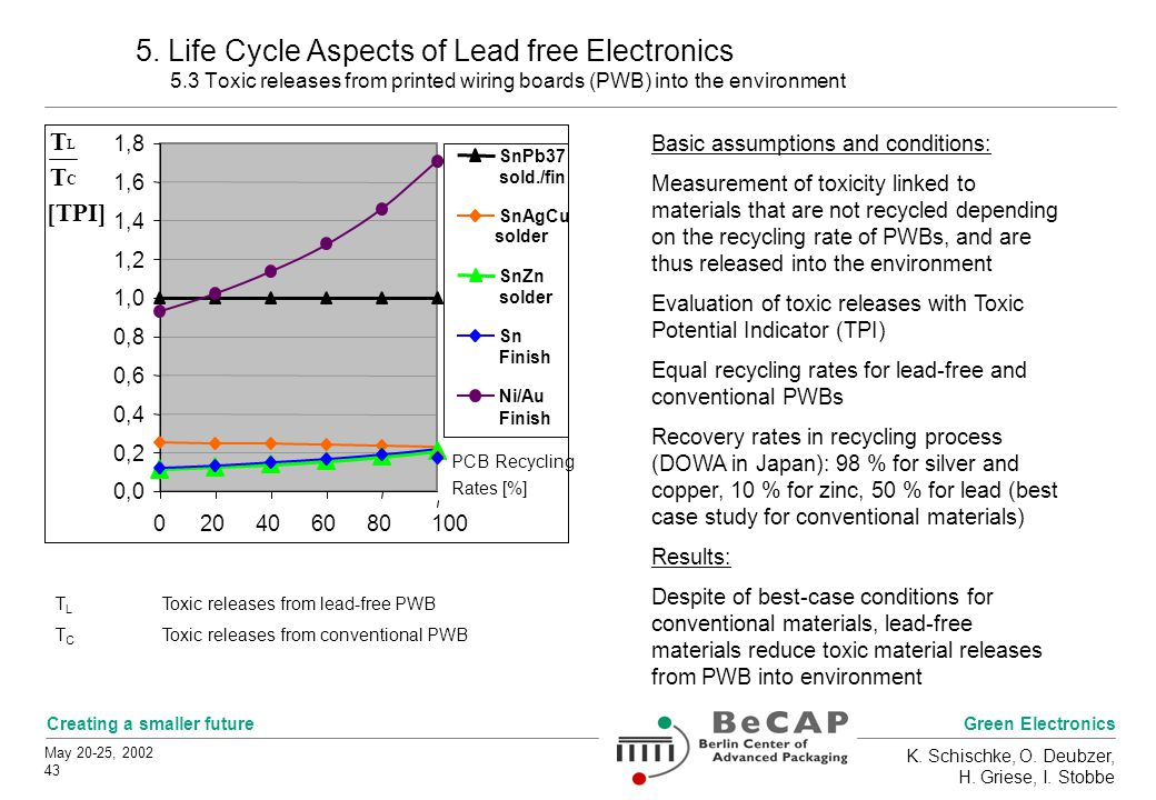 Green Electronics Creating a smaller future May 20-25, 2002 43 K. Schischke, O. Deubzer, H. Griese, I. Stobbe 5. Life Cycle Aspects of Lead free Elect