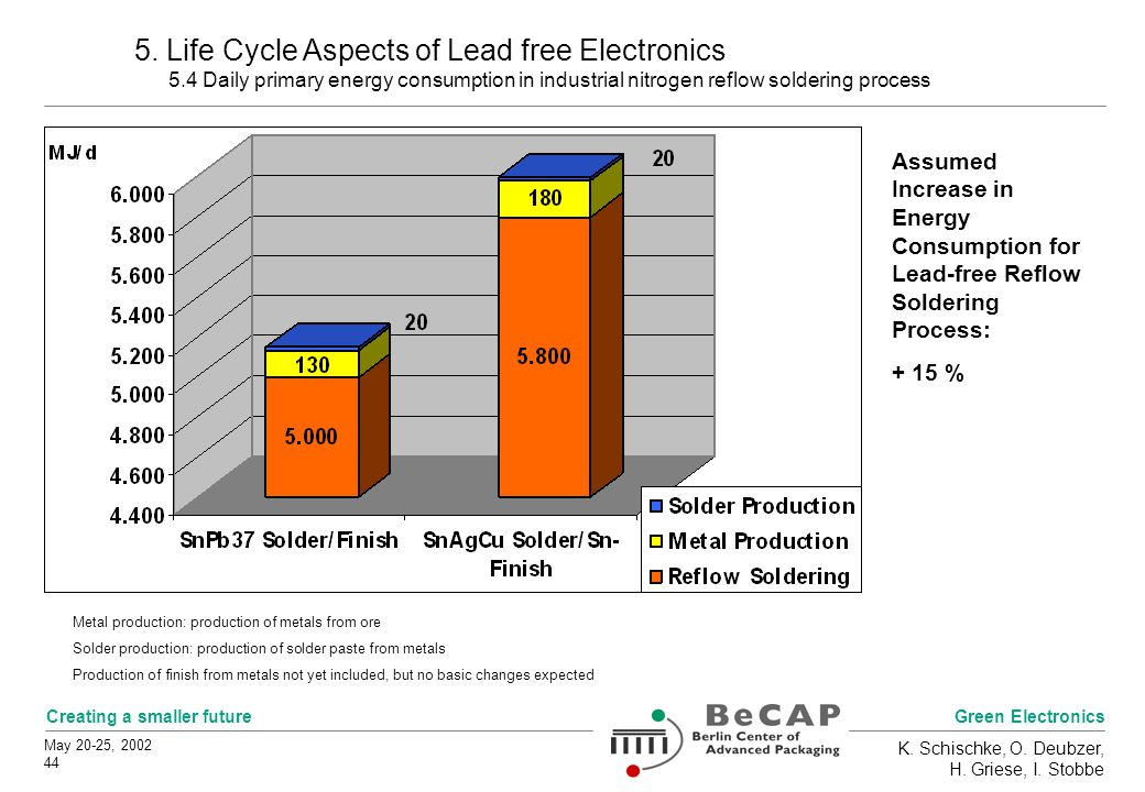 Green Electronics Creating a smaller future May 20-25, 2002 44 K. Schischke, O. Deubzer, H. Griese, I. Stobbe 5. Life Cycle Aspects of Lead free Elect