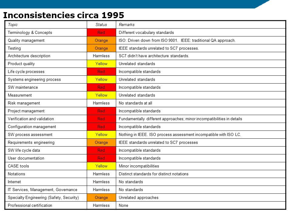 5 Inconsistencies circa 1995 TopicStatusRemarks Terminology & ConceptsRedDifferent vocabulary standards Quality managementOrangeISO: Driven down from
