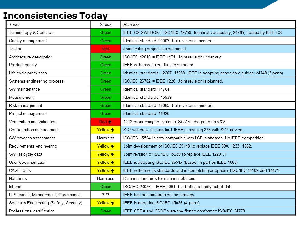For IEEE CS SAB, 3/25/20106 TopicStatusRemarks Terminology & ConceptsGreenIEEE CS SWEBOK = ISO/IEC 19759.