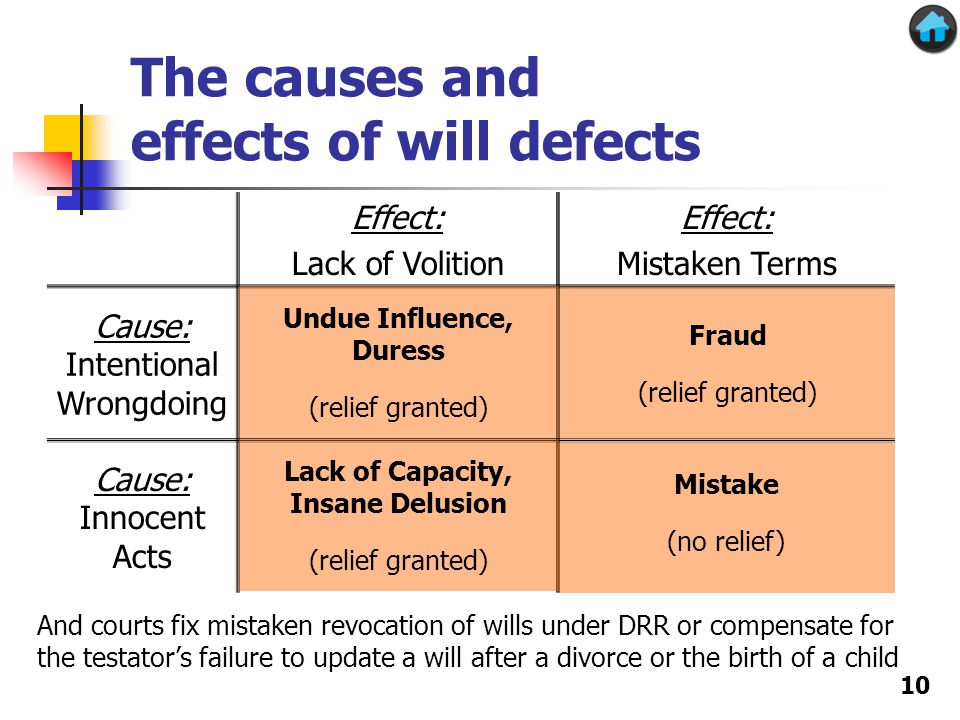 The causes and effects of will defects Effect: Lack of Volition Effect: Mistaken Terms Cause: Intentional Wrongdoing Cause: Innocent Acts Undue Influence, Duress (relief granted) Fraud (relief granted) Lack of Capacity, Insane Delusion (relief granted) Mistake (no relief) 10 And courts fix mistaken revocation of wills under DRR or compensate for the testator's failure to update a will after a divorce or the birth of a child