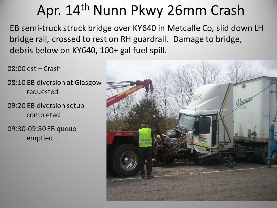 Apr. 14 th Nunn Pkwy 26mm Crash 08:00 est – Crash 08:10 EB diversion at Glasgow requested 09:20 EB diversion setup completed 09:30-09:50 EB queue empt