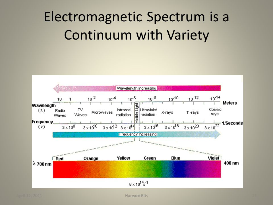 Electromagnetic Spectrum is a Continuum with Variety April 12, 2011Harvard Bits21