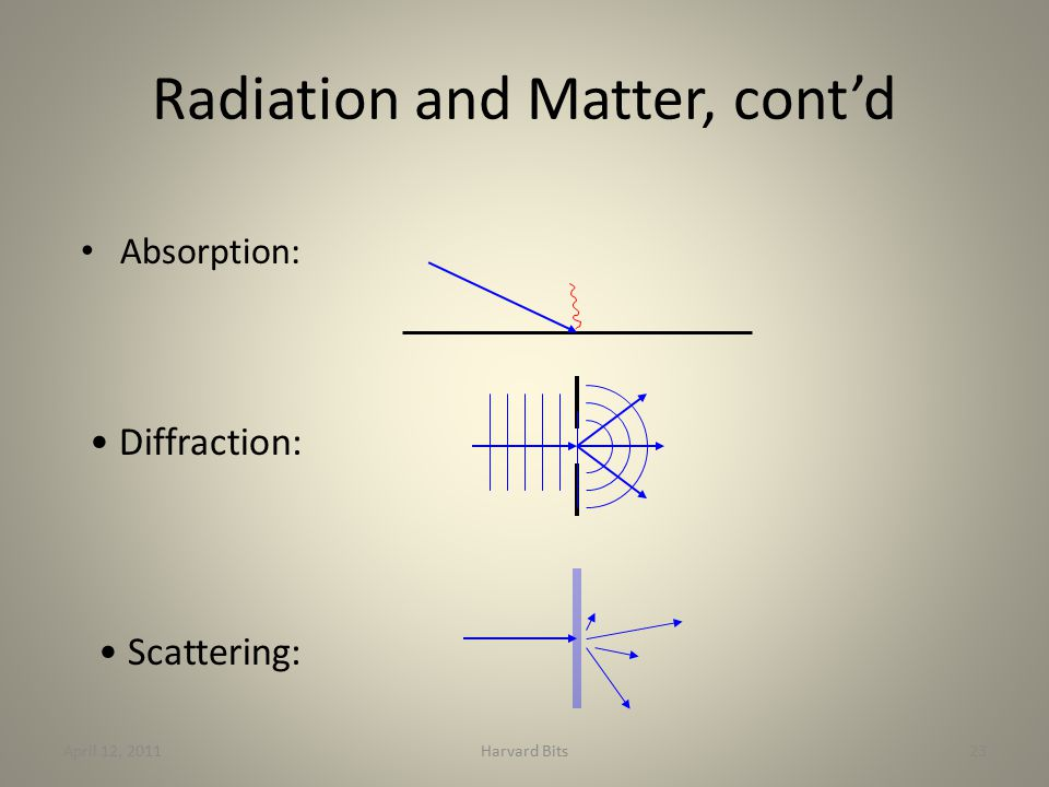 Radiation and Matter, cont'd Absorption: April 12, 2011Harvard Bits23 Scattering: Diffraction:
