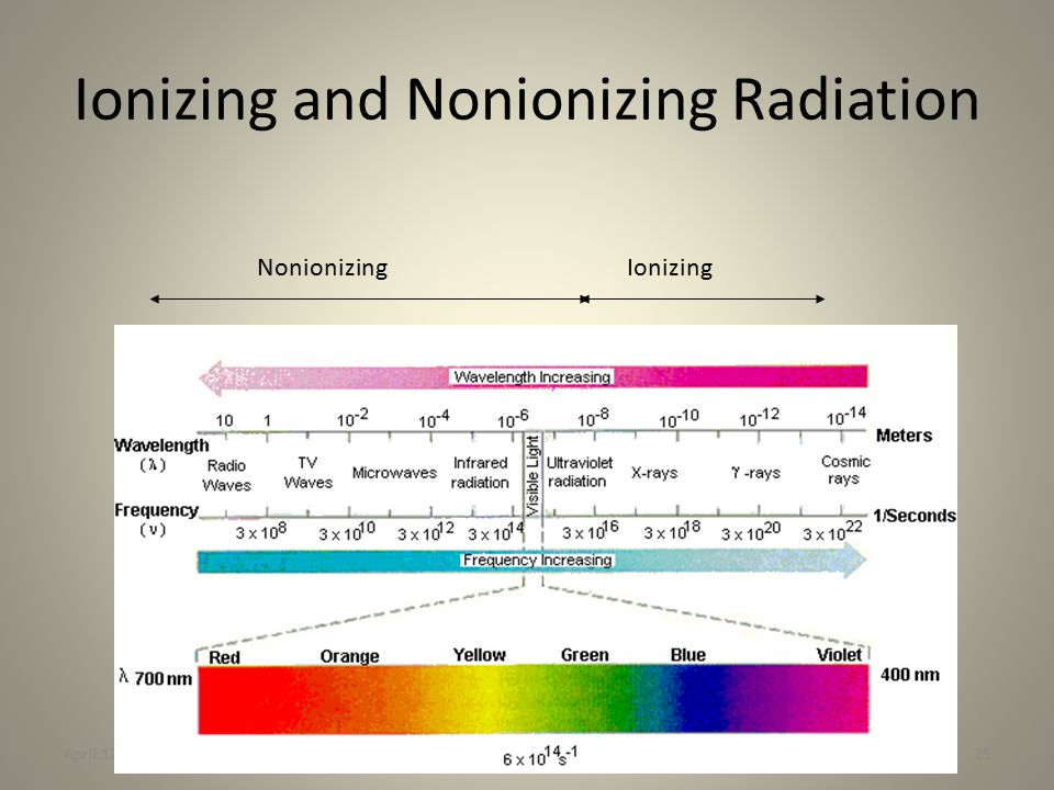 Ionizing and Nonionizing Radiation April 12, 2011Harvard Bits25 IonizingNonionizing
