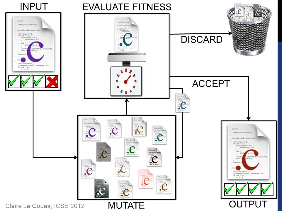 Claire Le Goues, ICSE 2012 INPUT OUTPUT EVALUATE FITNESS DISCARD ACCEPT MUTATE