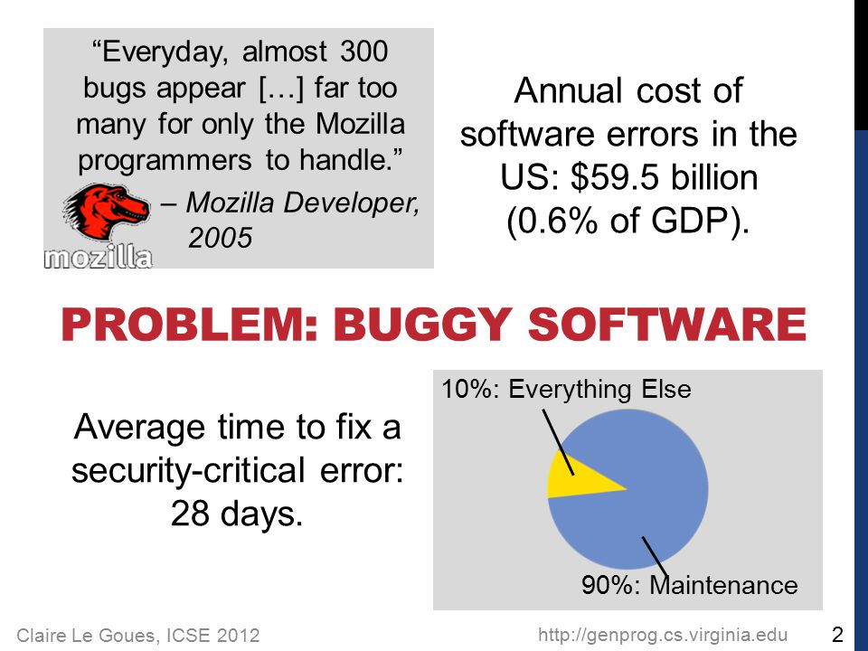 Claire Le Goues, ICSE 2012 PROBLEM: BUGGY SOFTWARE http://genprog.cs.virginia.edu Everyday, almost 300 bugs appear […] far too many for only the Mozilla programmers to handle. – Mozilla Developer, 2005 Annual cost of software errors in the US: $59.5 billion (0.6% of GDP).
