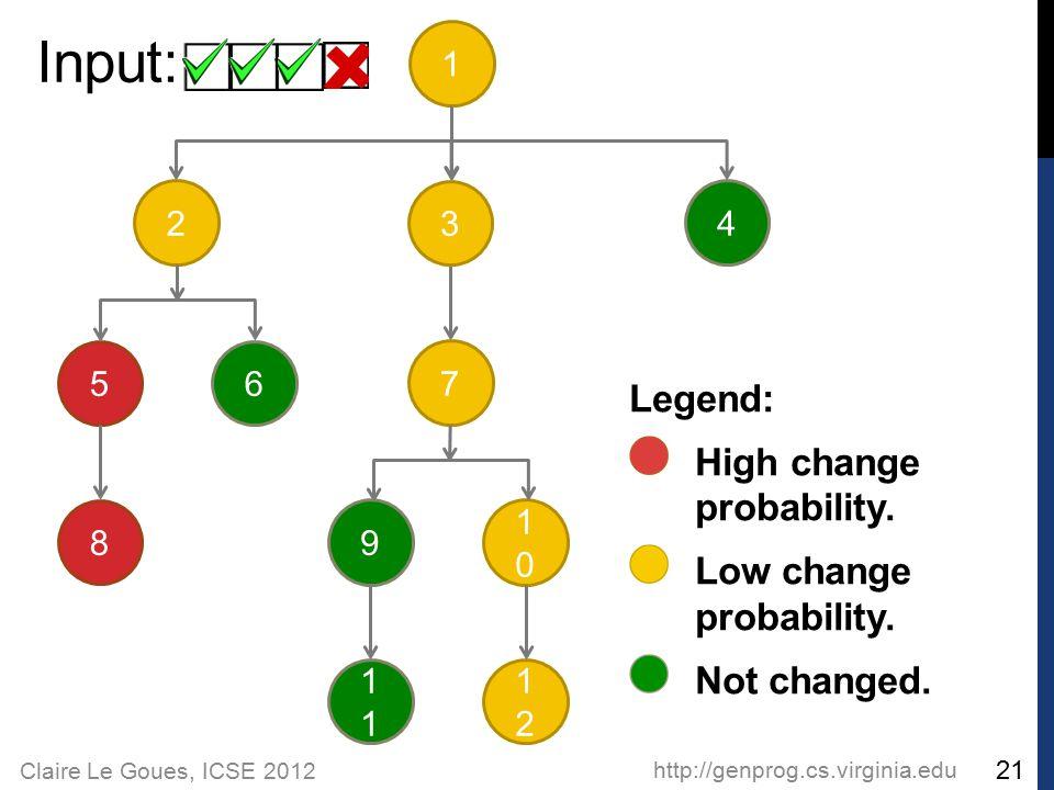 Claire Le Goues, ICSE 2012 http://genprog.cs.virginia.edu 21 Input: 2 56 1 3 4 8 7 9 1 1010 1212 Legend: High change probability. Low change probabili