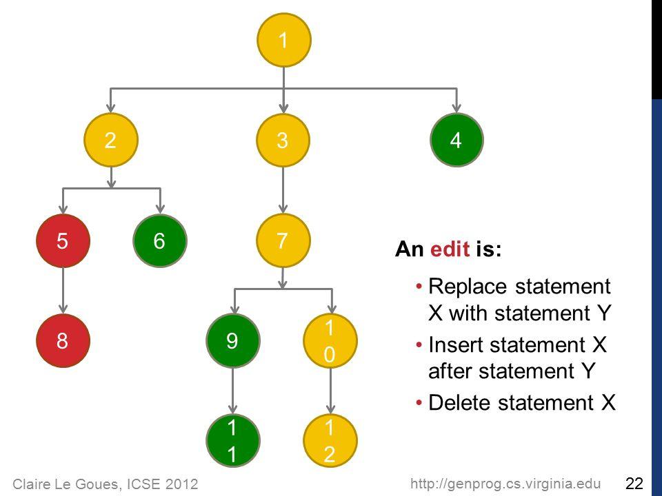 Claire Le Goues, ICSE 2012 http://genprog.cs.virginia.edu 22 2 56 1 3 4 8 7 9 1 1010 1212 An edit is: Replace statement X with statement Y Insert statement X after statement Y Delete statement X