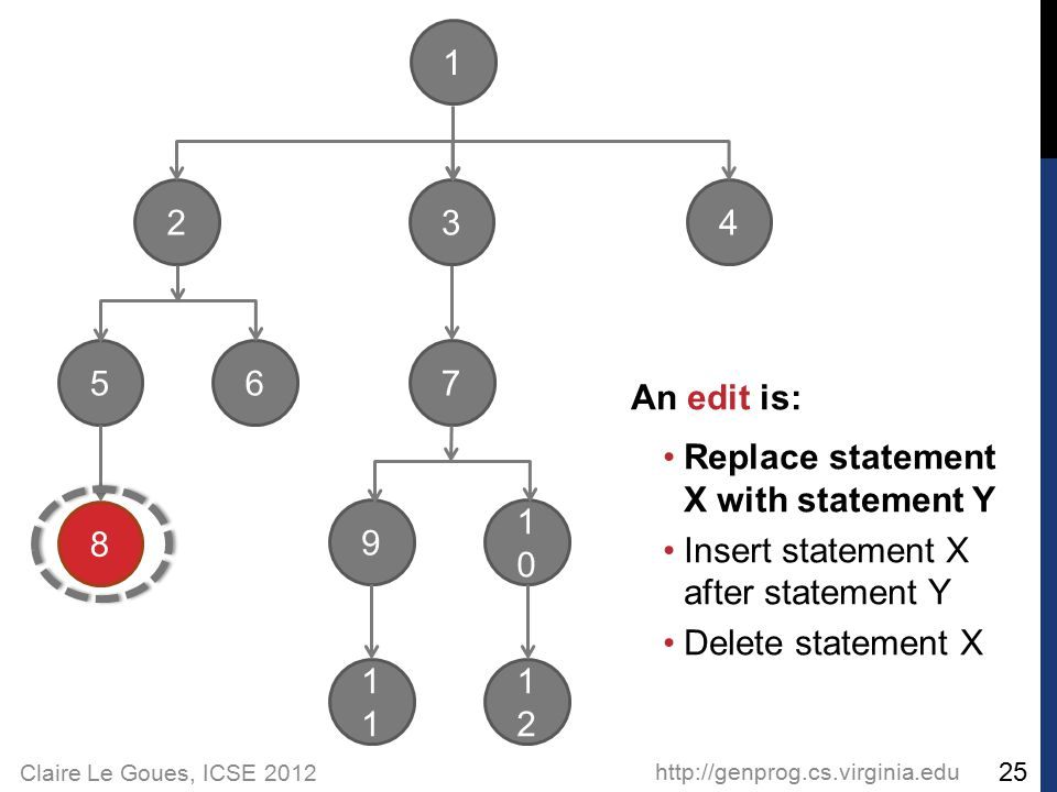 Claire Le Goues, ICSE 2012 http://genprog.cs.virginia.edu 25 2 56 1 3 4 8 7 9 1 1010 1212 An edit is: Replace statement X with statement Y Insert stat