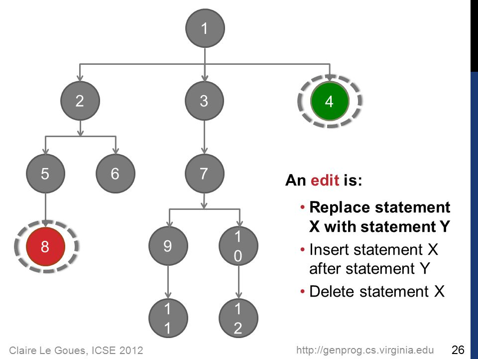 Claire Le Goues, ICSE 2012 http://genprog.cs.virginia.edu 26 2 56 1 3 4 8 7 9 1 1010 1212 An edit is: Replace statement X with statement Y Insert statement X after statement Y Delete statement X 4