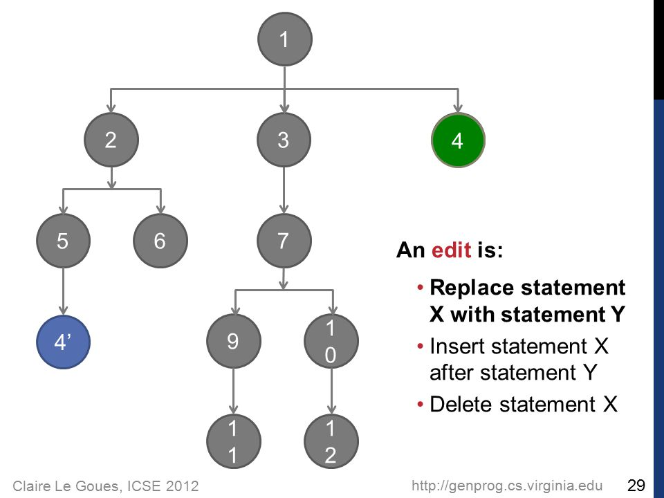 Claire Le Goues, ICSE 2012 http://genprog.cs.virginia.edu 29 2 56 1 3 4 7 9 1 1010 1212 An edit is: Replace statement X with statement Y Insert statem