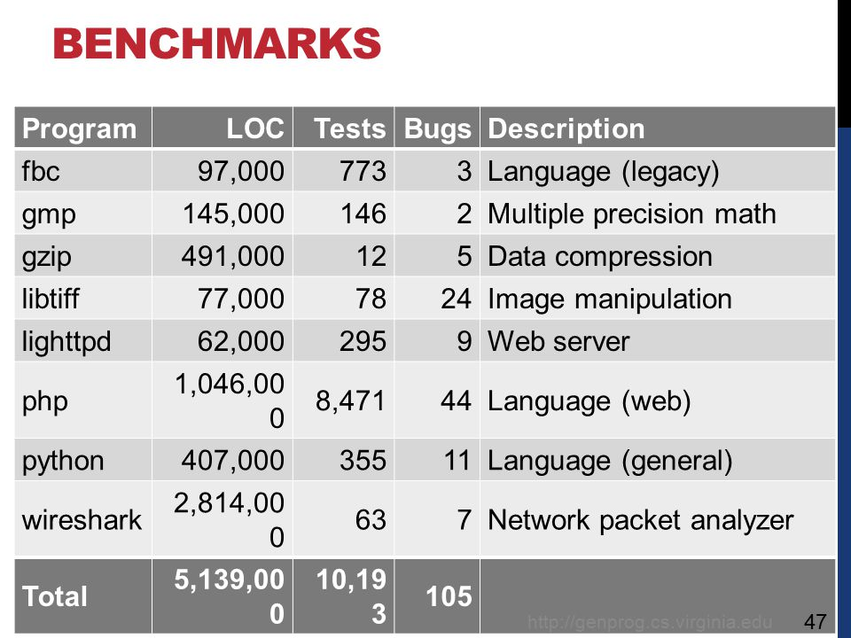 Claire Le Goues, ICSE 2012 BENCHMARKS ProgramLOCTestsBugsDescription fbc97,0007733Language (legacy) gmp145,0001462Multiple precision math gzip491,000125Data compression libtiff77,0007824Image manipulation lighttpd62,0002959Web server php 1,046,00 0 8,47144Language (web) python407,00035511Language (general) wireshark 2,814,00 0 637Network packet analyzer Total 5,139,00 0 10,19 3 105 http://genprog.cs.virginia.edu 47
