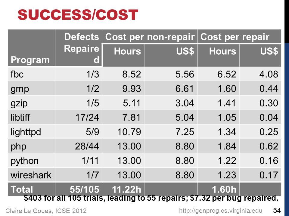 Claire Le Goues, ICSE 2012 SUCCESS/COST Program Defects Repaire d Cost per non-repairCost per repair HoursUS$HoursUS$ fbc1/38.525.566.524.08 gmp1/29.9