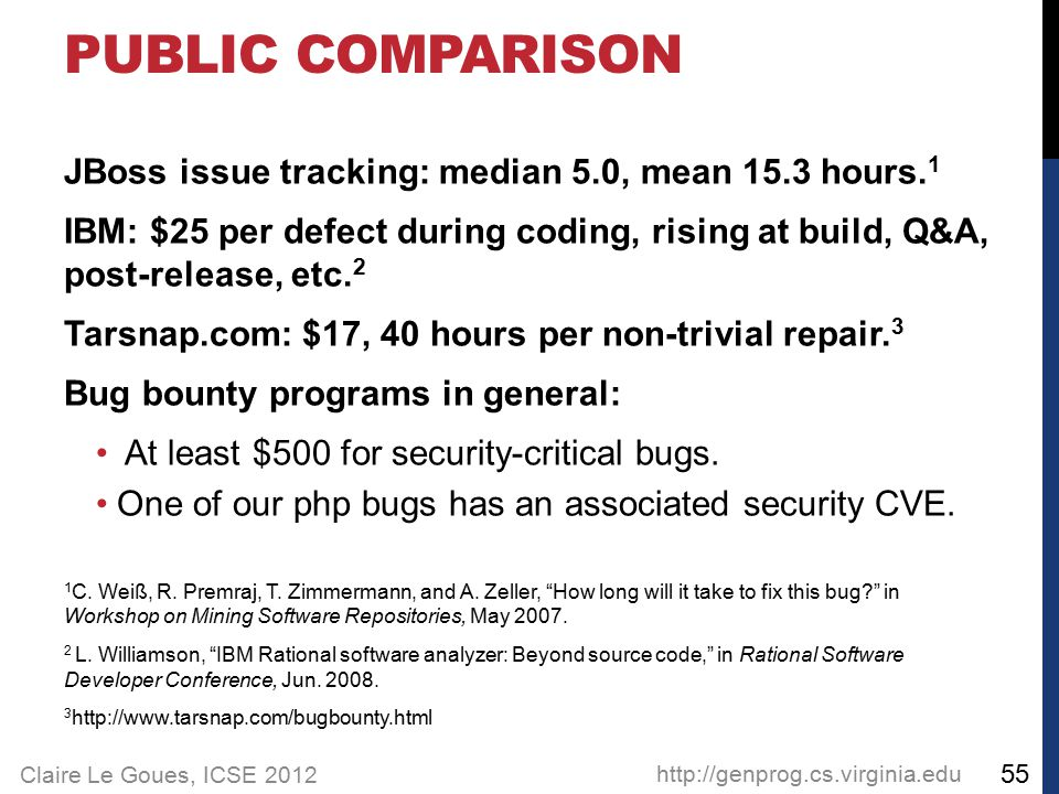 Claire Le Goues, ICSE 2012 JBoss issue tracking: median 5.0, mean 15.3 hours. 1 IBM: $25 per defect during coding, rising at build, Q&A, post-release,