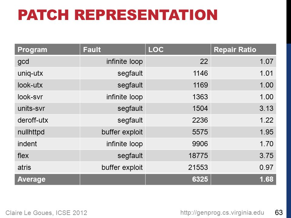 Claire Le Goues, ICSE 2012 PATCH REPRESENTATION ProgramFaultLOCRepair Ratio gcdinfinite loop221.07 uniq-utxsegfault11461.01 look-utxsegfault11691.00 look-svrinfinite loop13631.00 units-svrsegfault15043.13 deroff-utxsegfault22361.22 nullhttpdbuffer exploit55751.95 indentinfinite loop99061.70 flexsegfault187753.75 atrisbuffer exploit215530.97 Average63251.68 http://genprog.cs.virginia.edu 63