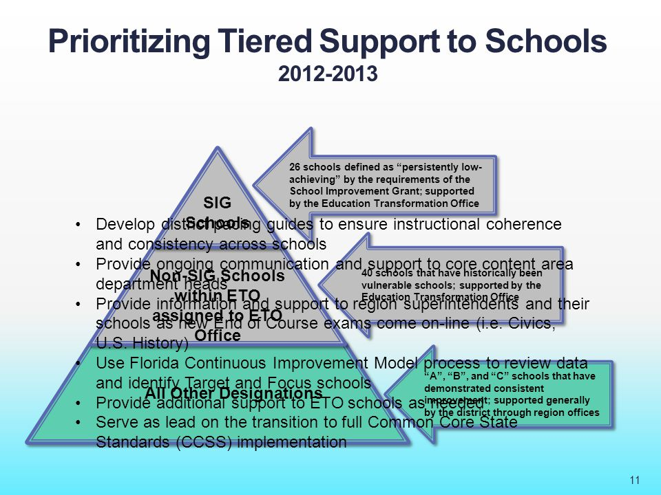 Prioritizing Tiered Support to Schools 2012-2013 11 26 schools defined as persistently low- achieving by the requirements of the School Improvement Grant; supported by the Education Transformation Office All Other Designations Non-SIG Schools within ETO assigned to ETO Office SIG Schools 40 schools that have historically been vulnerable schools; supported by the Education Transformation Office A , B , and C schools that have demonstrated consistent improvement; supported generally by the district through region offices Develop district pacing guides to ensure instructional coherence and consistency across schools Provide ongoing communication and support to core content area department heads Provide information and support to region superintendents and their schools as new End of Course exams come on-line (i.e.