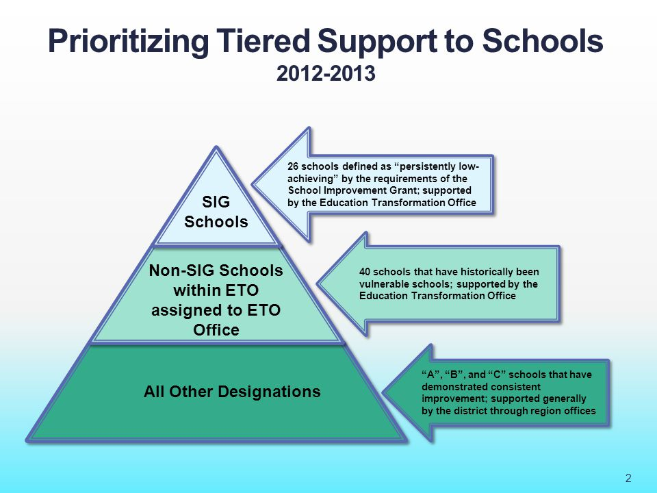 Evolution of: The Education Transformation Office 2010-11  19 schools selected as persistently lowest-achieving 6 elementary schools; 3 middle schools; 10 high schools.