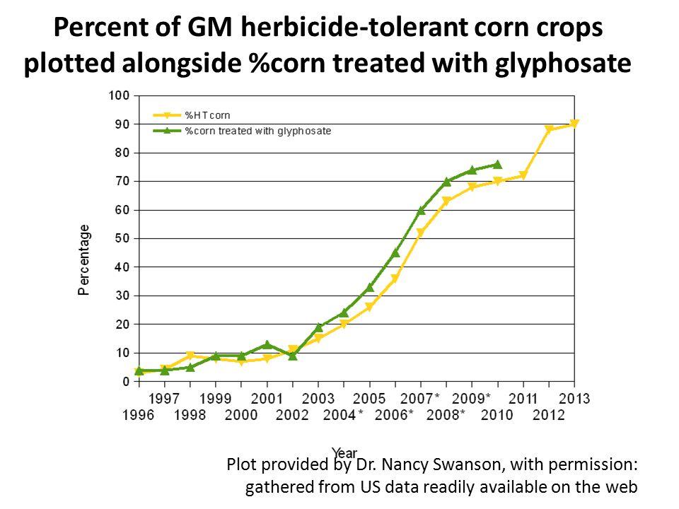 Seralini's study on rats fed GM corn and soy* *G-E Séralini et al.