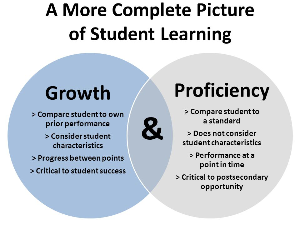 A More Complete Picture of Student Learning Growth > Compare student to own prior performance > Consider student characteristics > Progress between points > Critical to student success Proficiency > Compare student to a standard > Does not consider student characteristics > Performance at a point in time > Critical to postsecondary opportunity &