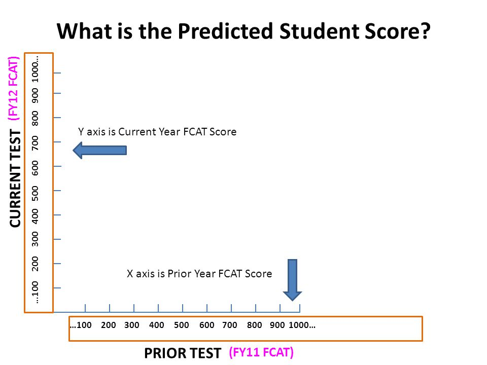 What is the Predicted Student Score.