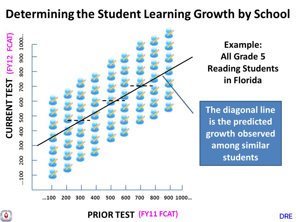 Determining the Student Learning Growth by School CURRENT TEST PRIOR TEST DRE.