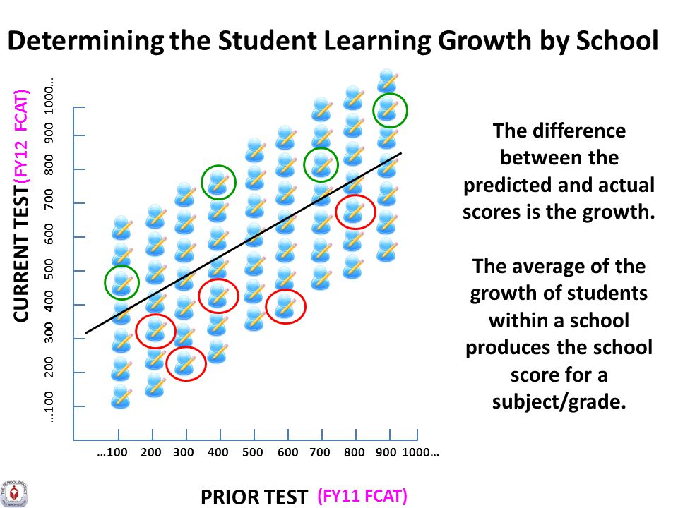 Determining the Student Learning Growth by School CURRENT TEST PRIOR TEST (FY11 FCAT) (FY12 FCAT) …100 200 300 400 500 600 700 800 900 1000… The difference between the predicted and actual scores is the growth.