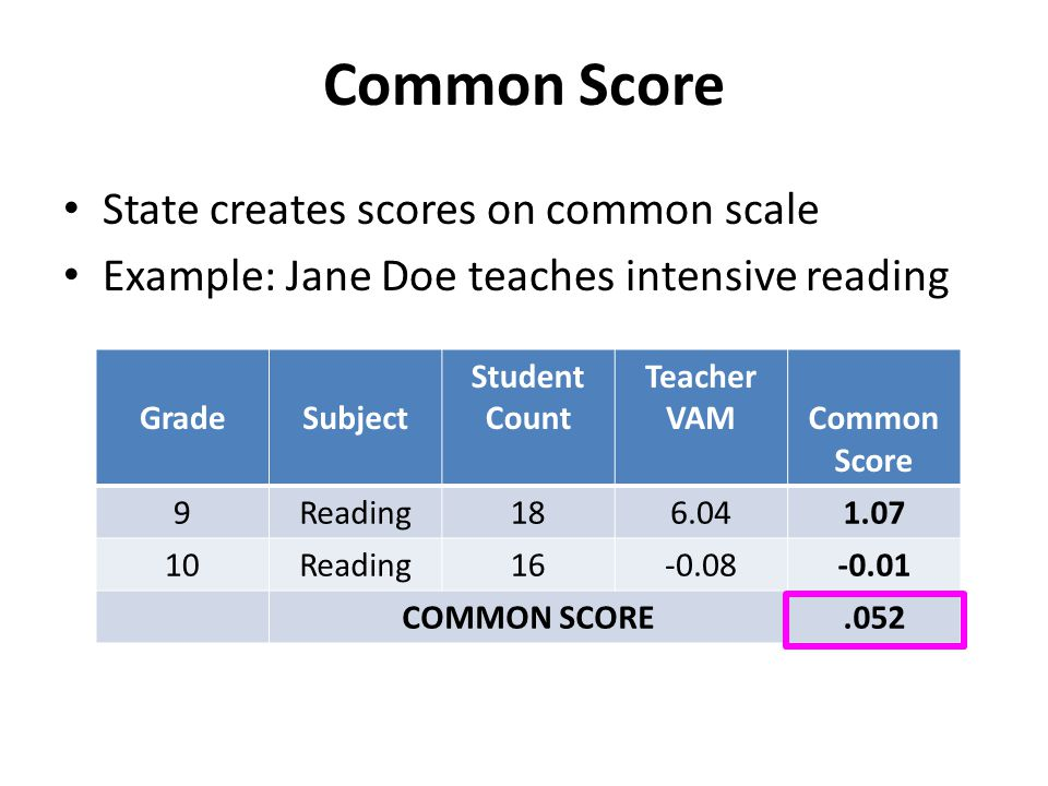 Common Score State creates scores on common scale Example: Jane Doe teaches intensive reading GradeSubject Student Count Teacher VAMCommon Score 9Reading186.041.07 10Reading16-0.08-0.01 COMMON SCORE.052