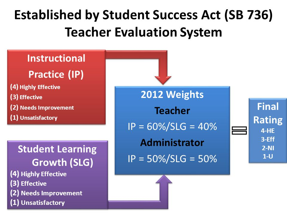 2012 Weights Teacher IP = 60%/SLG = 40% Administrator IP = 50%/SLG = 50% 2012 Weights Teacher IP = 60%/SLG = 40% Administrator IP = 50%/SLG = 50% Instructional Practice (IP) (4) Highly Effective (3) Effective (2) Needs Improvement (1) Unsatisfactory Instructional Practice (IP) (4) Highly Effective (3) Effective (2) Needs Improvement (1) Unsatisfactory Student Learning Growth (SLG) (4) Highly Effective (3) Effective (2) Needs Improvement (1) Unsatisfactory Student Learning Growth (SLG) (4) Highly Effective (3) Effective (2) Needs Improvement (1) Unsatisfactory Final Rating 4-HE 3-Eff 2-NI 1-U Final Rating 4-HE 3-Eff 2-NI 1-U Established by Student Success Act (SB 736) Teacher Evaluation System