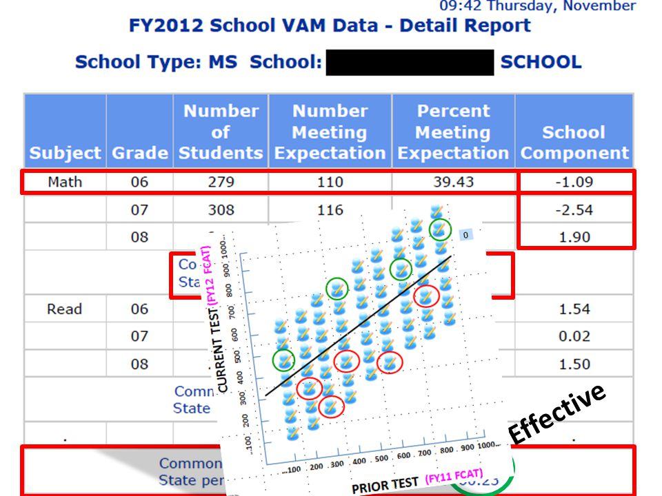 Sample School Report Effective