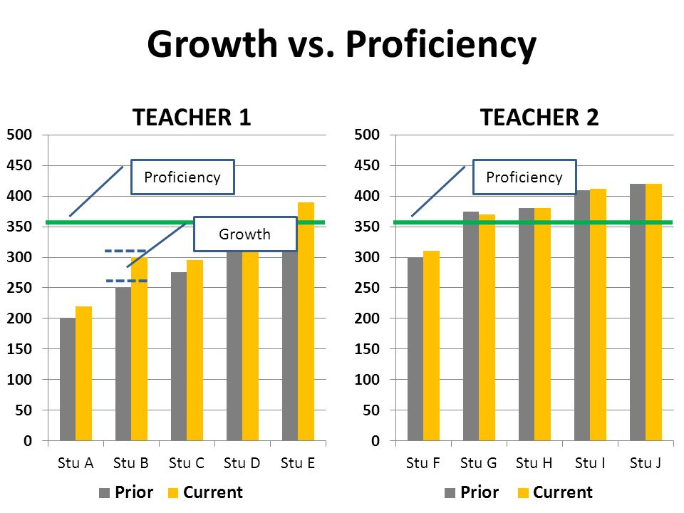Growth vs. Learning Gains Level 4 251 237 257 243 Proficiency Learning Gain
